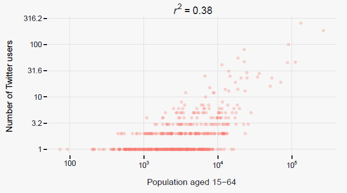 Relationship between actual population aged 15–64 and the number of residential Twitter users per Swiss municipality. Only municipalities with at least one residential Twitter user are included (N=515 municipalities, N=2,178 users). Axes show the logarithm to the base of 10.