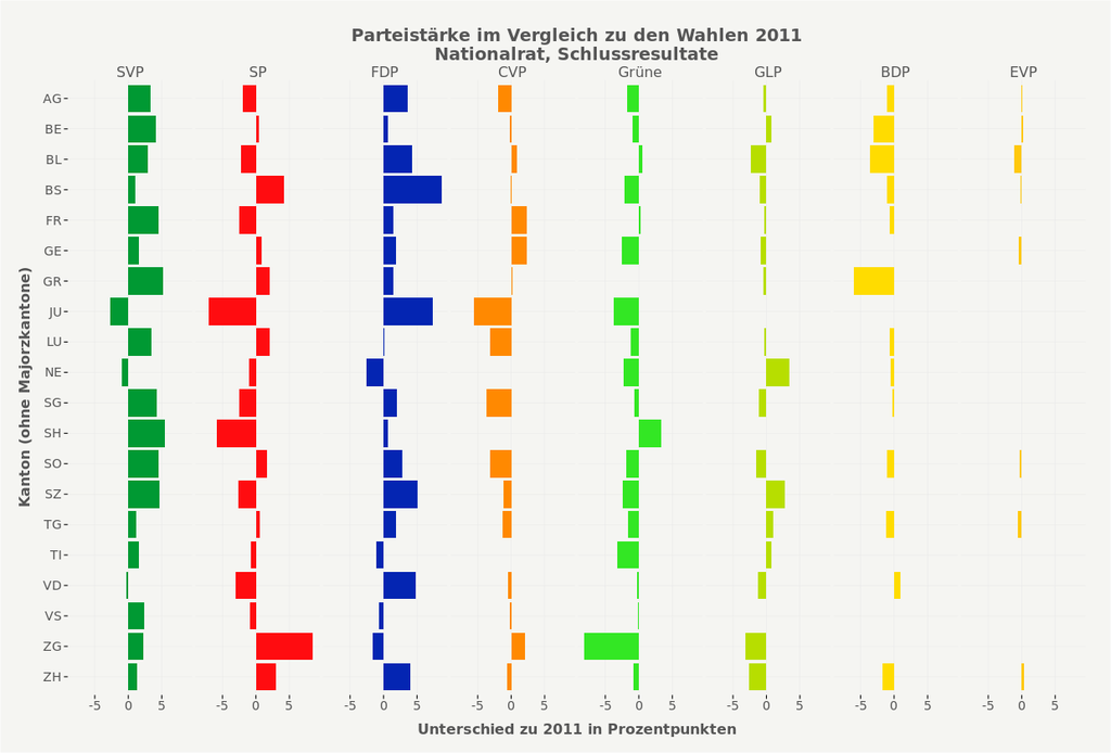 One of the charts published for election day, showing the party strength changes in all 26 provinces of Switzerland.